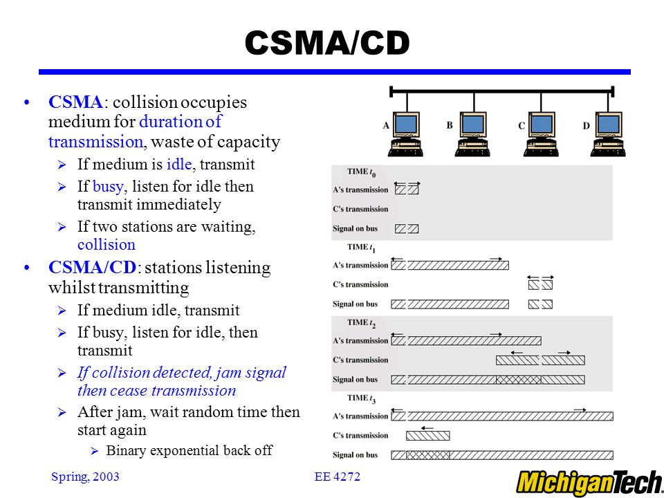 Csma Collision Occupies Medium For Duration Of Transmission Waste Capacity If Is Idle Transmit Aloha No More