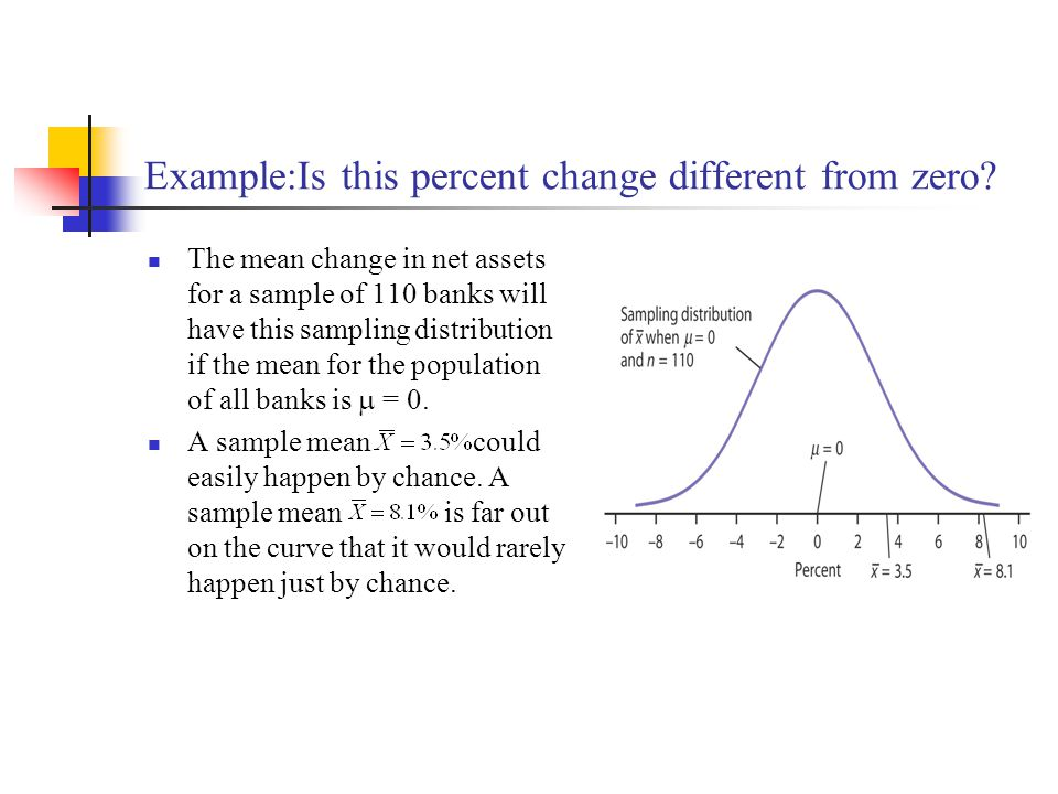 Example:Is this percent change different from zero