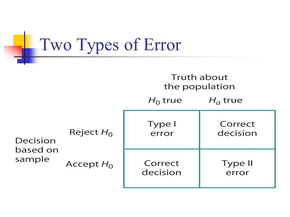 Two Types of Error