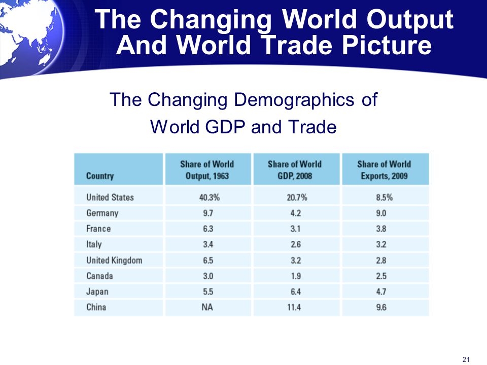 The Changing World Output And World Trade Picture