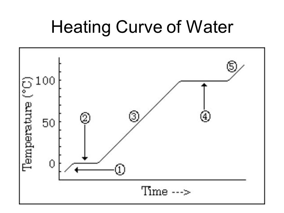 Heating A Heating Curve