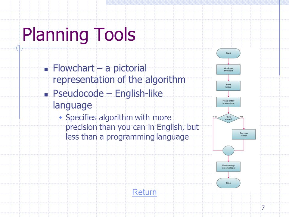 Planning Tools Flowchart – a pictorial representation of the algorithm