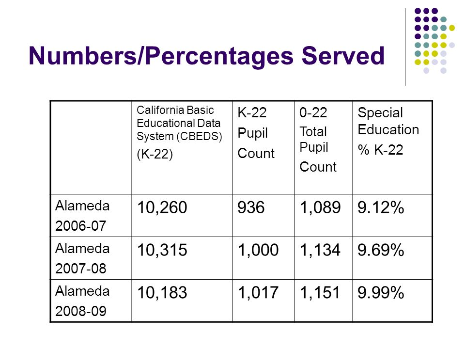 Numbers/Percentages Served