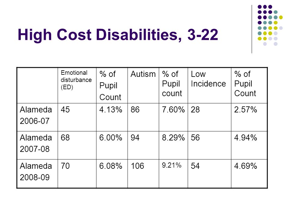 High Cost Disabilities, 3-22