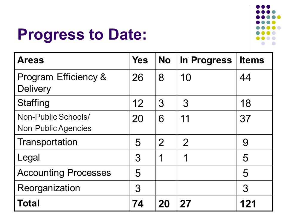 Progress to Date: Areas. Yes. No. In Progress. Items. Program Efficiency & Delivery. 26. 8. 10.