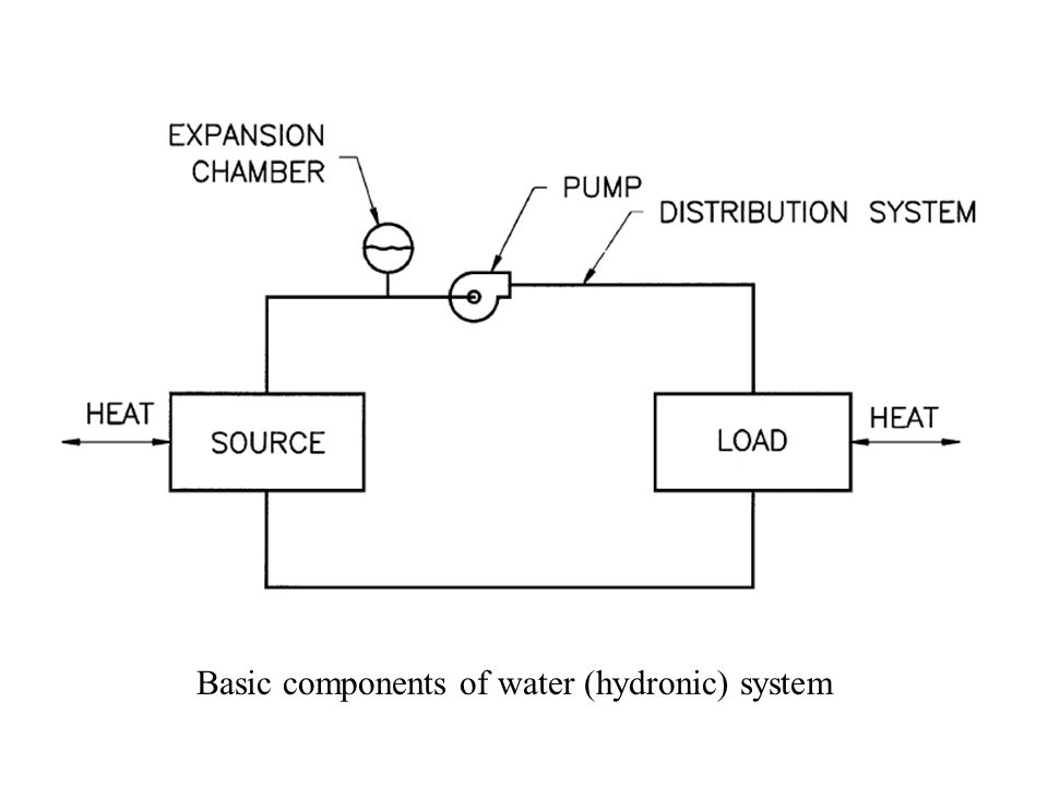 basic components of air conditioning system pdf