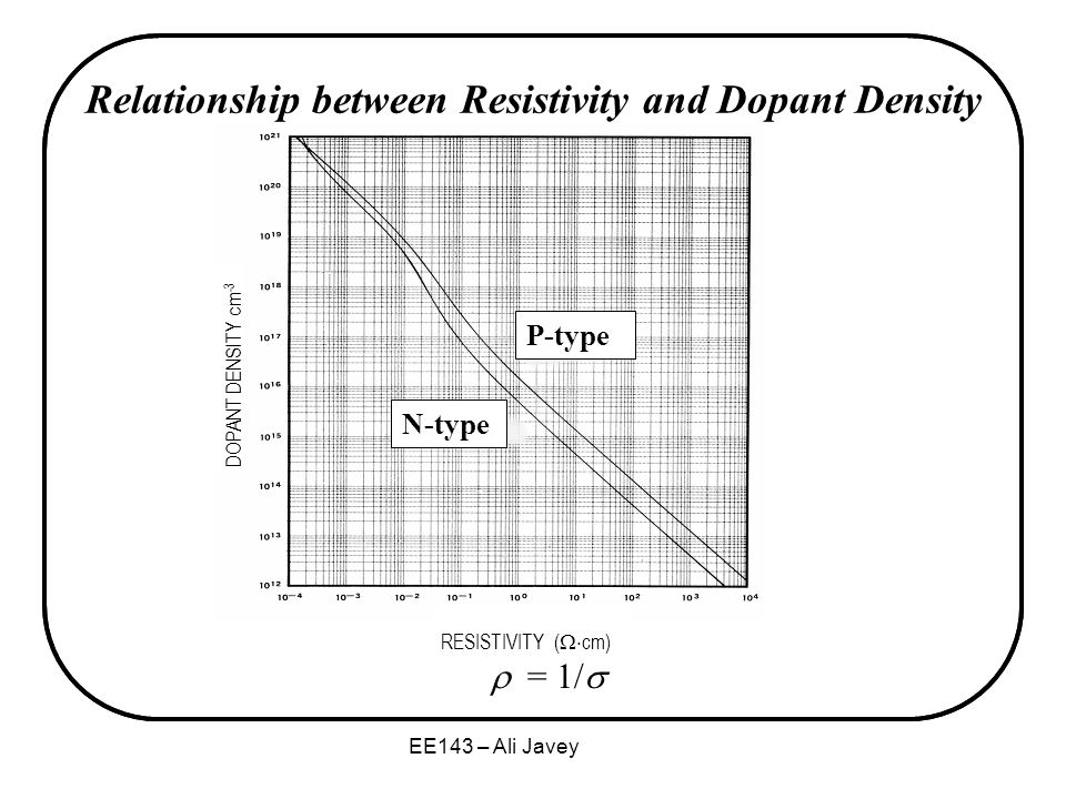 relationship between conductivity and concentration
