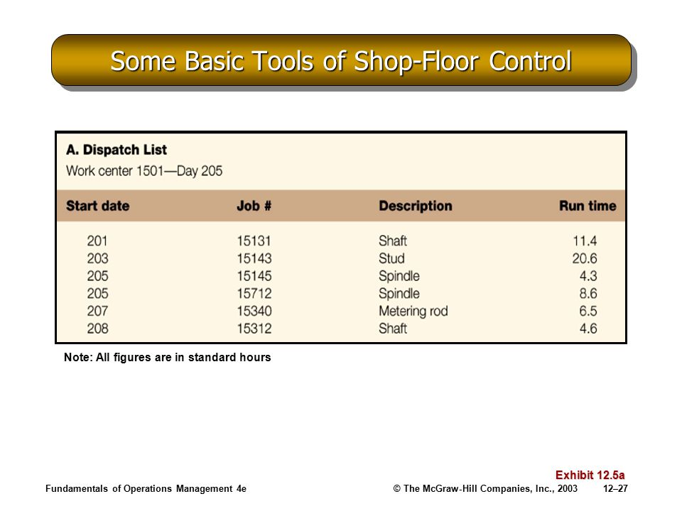 Some Basic Tools of Shop-Floor Control