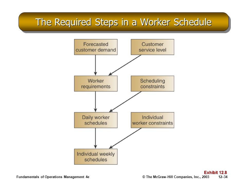 The Required Steps in a Worker Schedule