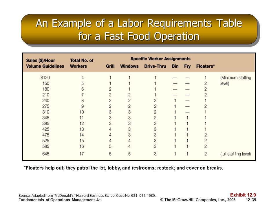 An Example of a Labor Requirements Table for a Fast Food Operation