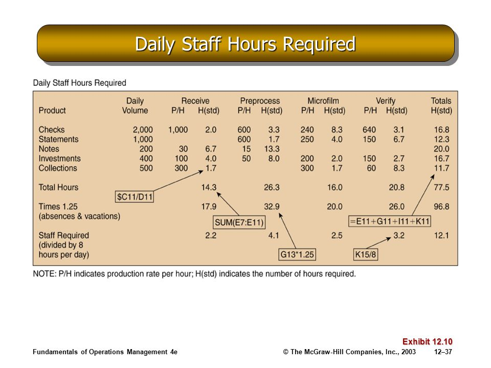 Daily Staff Hours Required