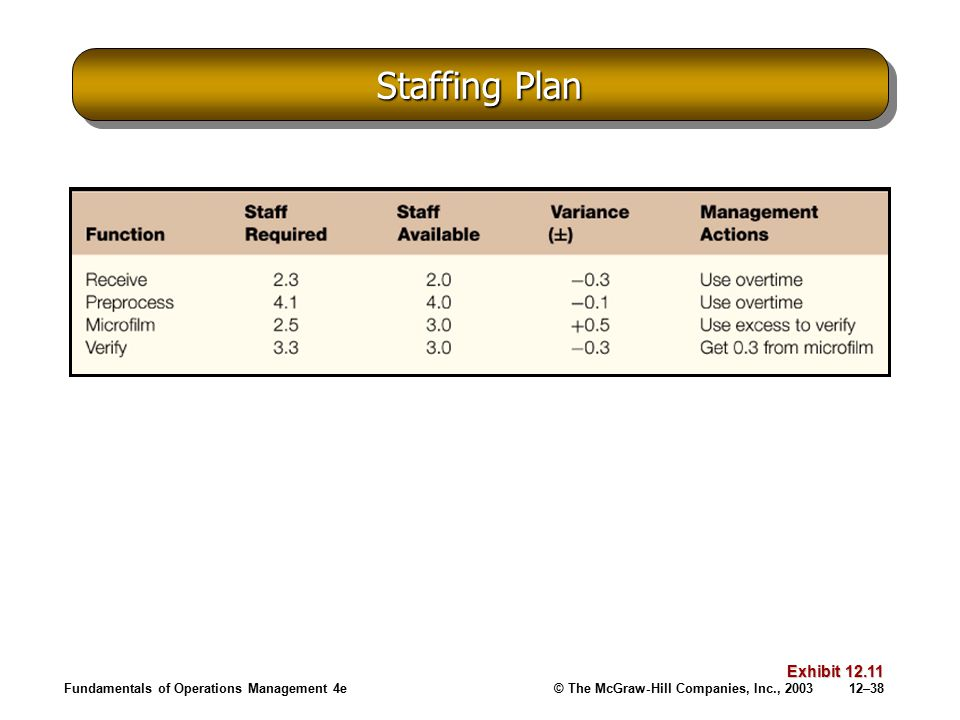 Staffing Plan Fundamentals of Operations Management 4e Exhibit 12.11