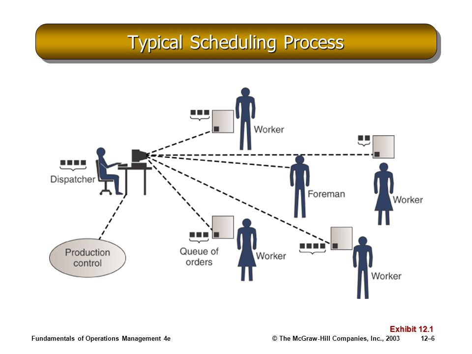 Typical Scheduling Process
