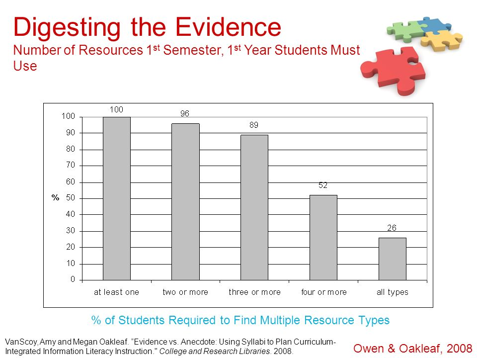 % of Students Required to Find Multiple Resource Types