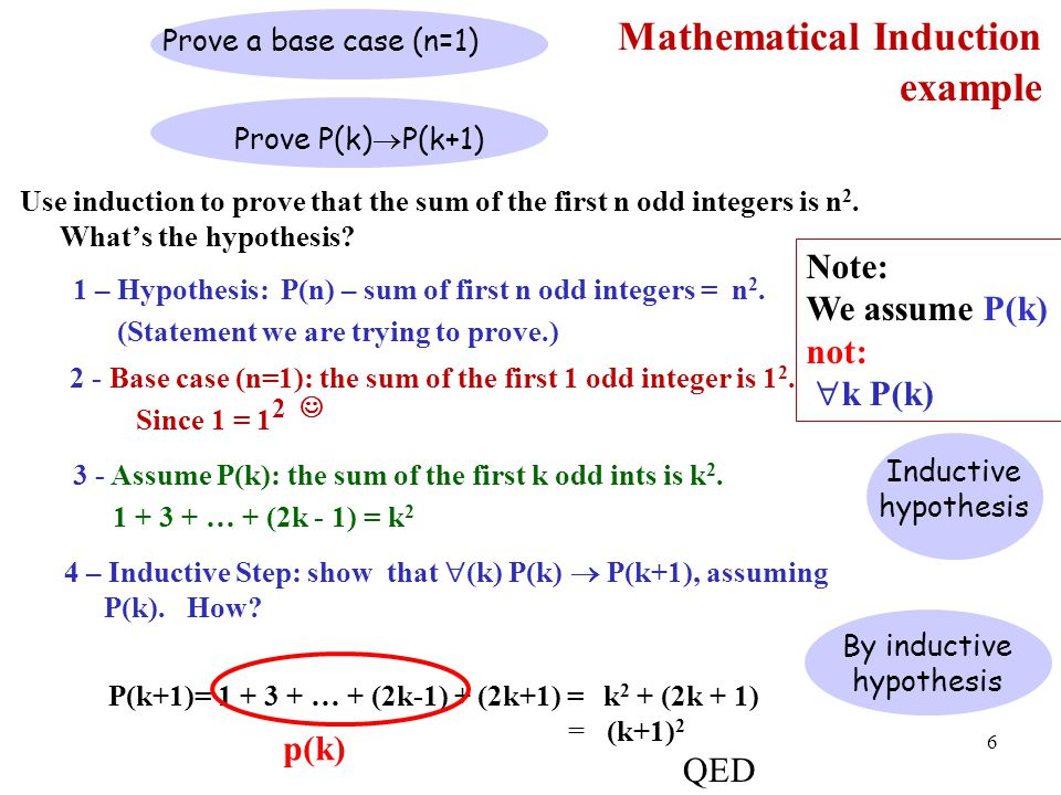 inductive hypothesis example