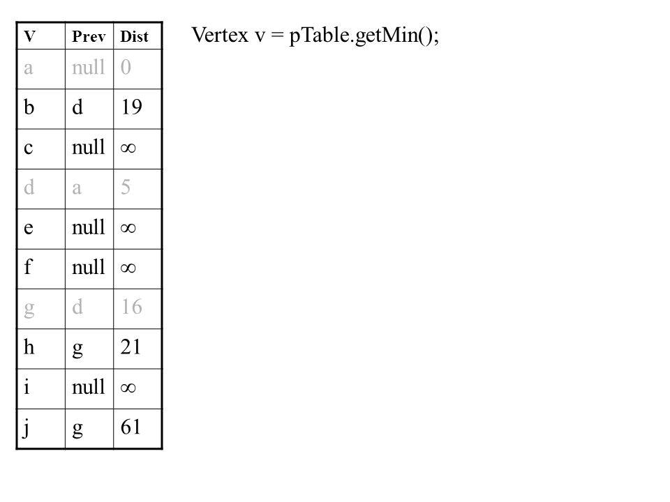 Dijkstra s algorithm shortest path single source ppt for Ptable online