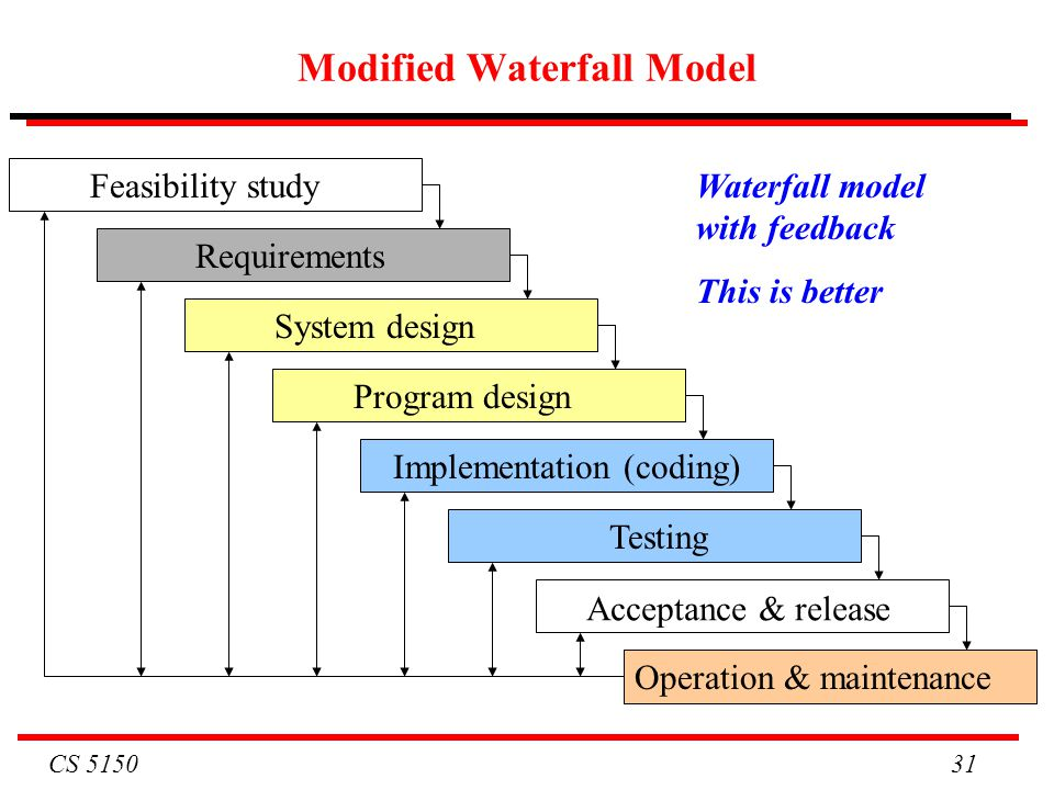 Modified waterfall model phases explanation best for Waterfall phases