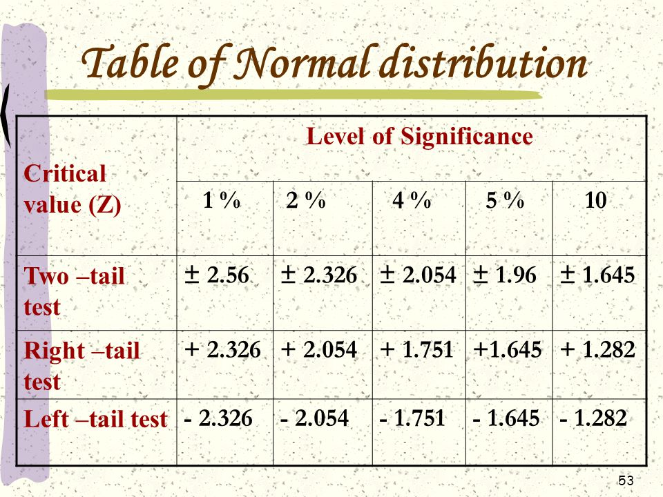 normal distribution and significance level These values are obtained from the inverse of the cumulative distribution function of the standard normal distribution ie we need to consider φ − 1 ( x ) for example, when we look for the probability, say, that z 233 , we get p [ z 233 ] = 09901 ≈ 099 now if we have a 1 % significance level, we need a 99.