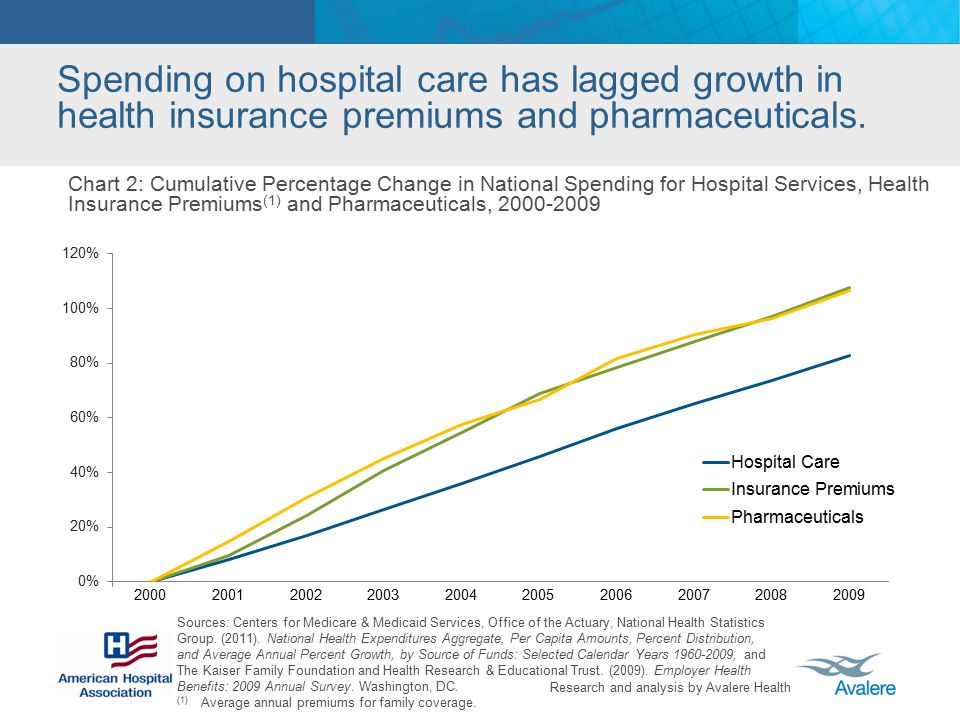 Calendar Year Health Insurance : Cost of caring march ppt video online download