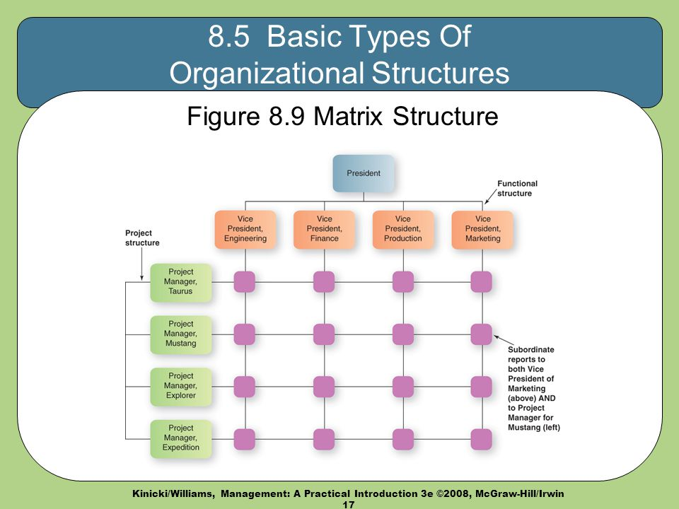 types of organizational structures 8 types of organisational structures - download as word doc (doc / docx), pdf file (pdf), text file (txt) or read online.