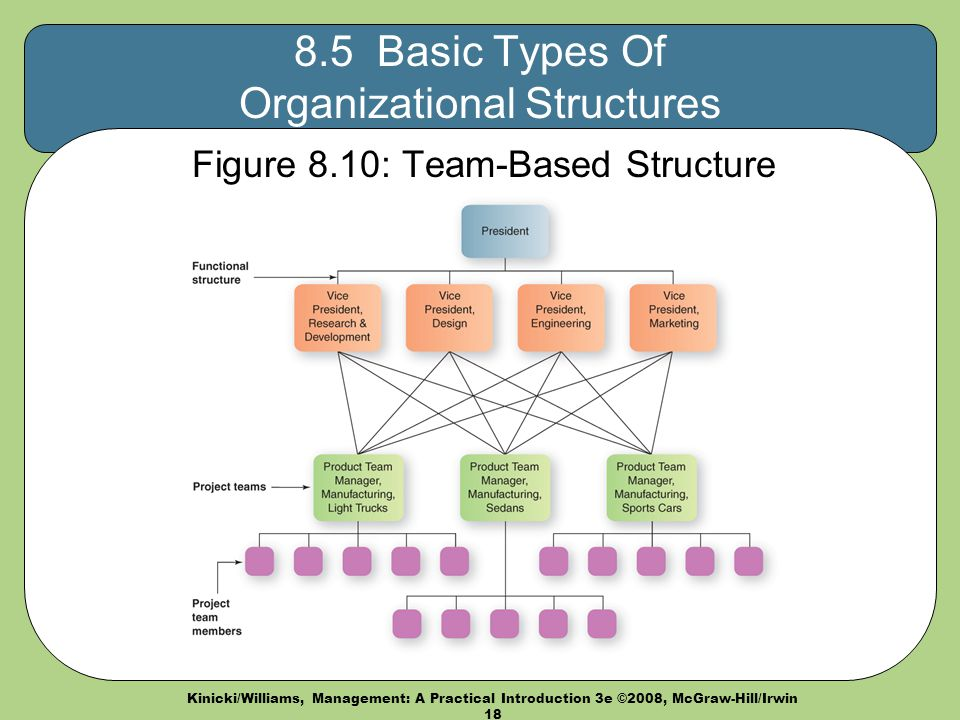 what are the basic principles of organizational structure what are the types of organizational struc This is going to be a five part post that explores various types of organizational structures that either already exist in today's business landscape or are starting to emerge as viable options .