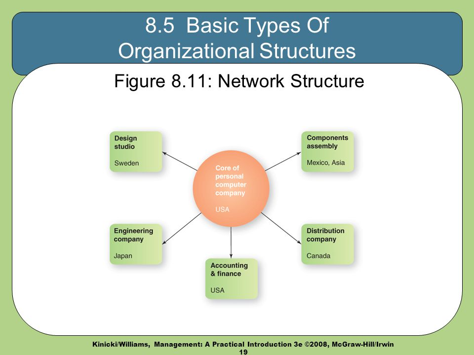Forms of Organizational Structure