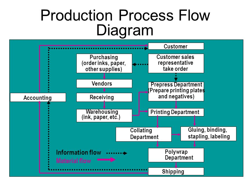 Production Process Flow Diagram  sc 1 st  SlidePlayer & Process A collection of tasks connected by flows of goods and ...