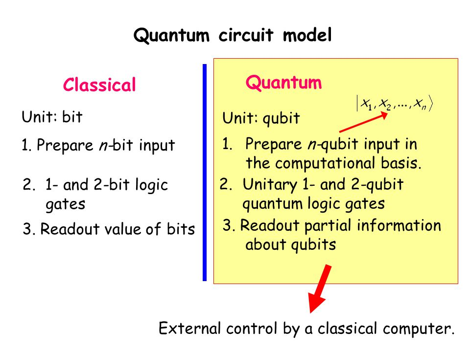 Quantum circuit model Quantum Classical Unit: bit Unit: qubit
