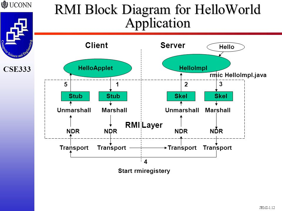 block diagram client server remote method invocation (rmi) - ppt video online download