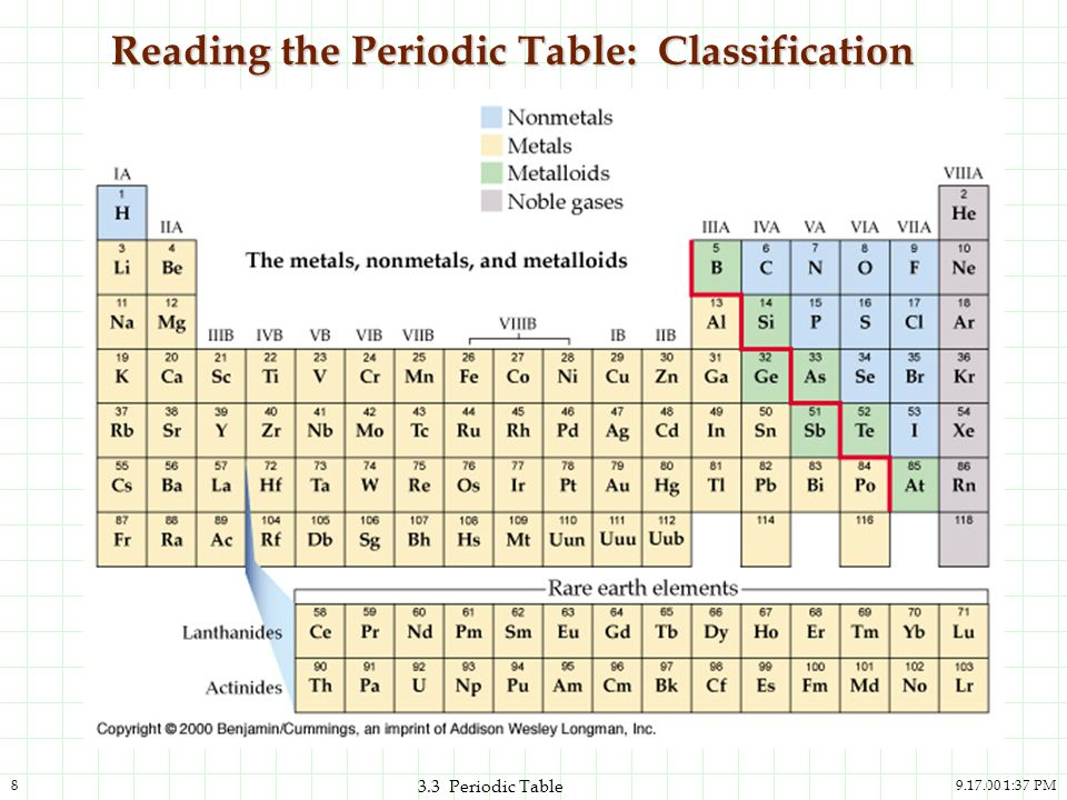 33 the periodic table and the elements ppt download reading the periodic table classification urtaz Images