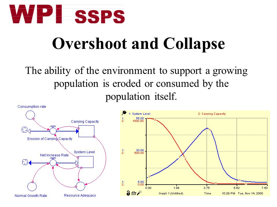 Major System Dynamics Ppt Video Online Download
