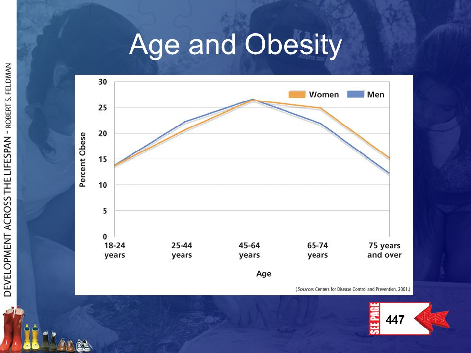 Age and Obesity Weight control is a difficult, and often losing, battle for many young adults.