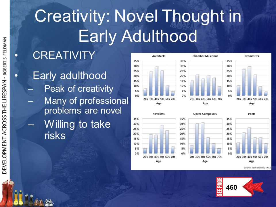Creativity: Novel Thought in Early Adulthood