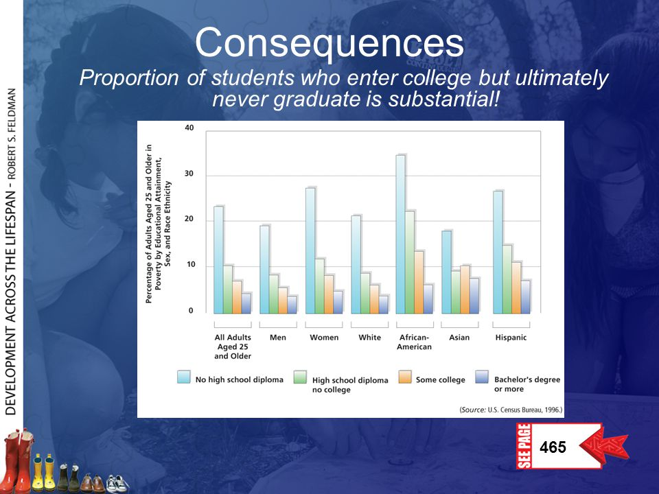 Consequences Proportion of students who enter college but ultimately never graduate is substantial!