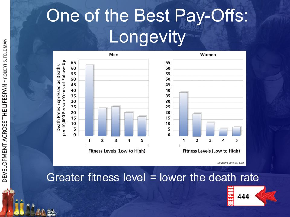 One of the Best Pay-Offs: Longevity