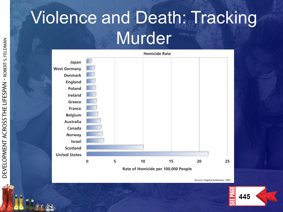 Violence and Death: Tracking Murder