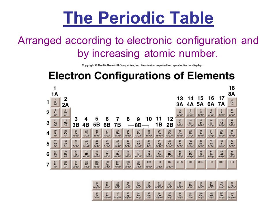The periodic table the periodic table the periodic table john 7 the periodic table arranged according to electronic configuration and by increasing atomic number urtaz Images