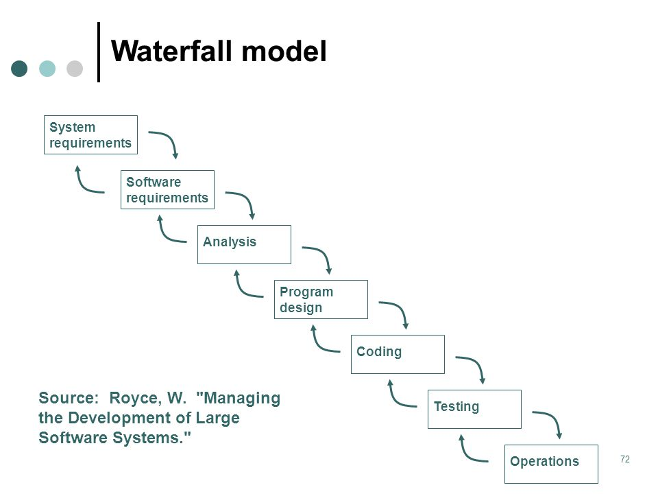 James nowotarski 17 october ppt download for Waterfall model design meaning