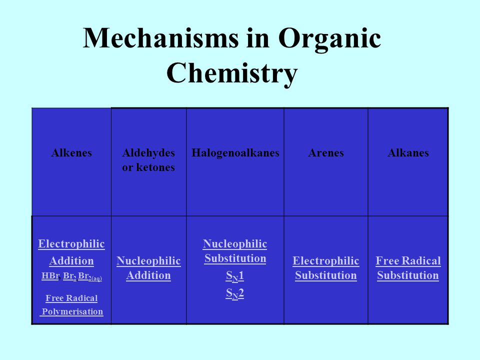 HSC Chemistry – Chemical Monitoring and Management – dot point notes