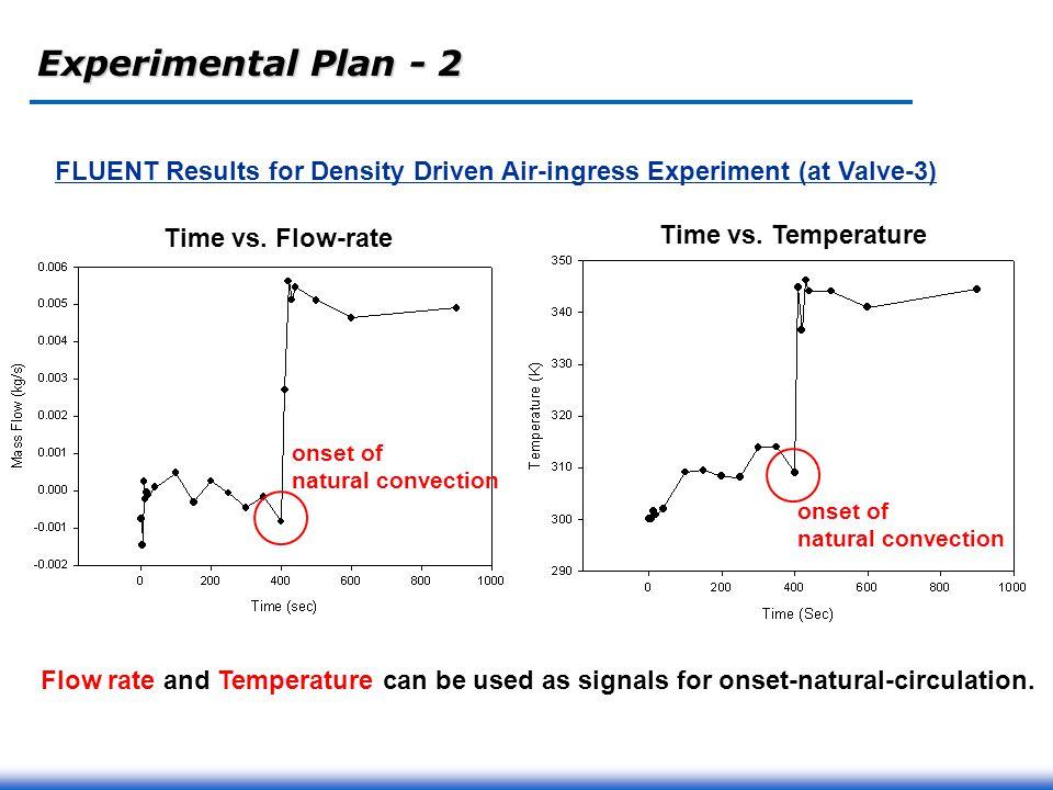 experimental density