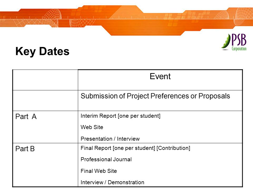 Key Dates Event Submission of Project Preferences or Proposals Part A