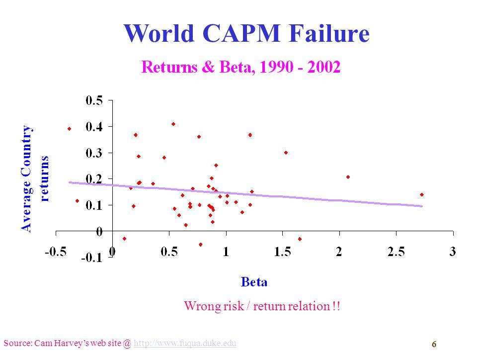 from regular beta capm to downside beta capm From regular-beta capm to downside-beta capm qaiser abbas  corresponding author, professor department of management sciences  comsats institute.