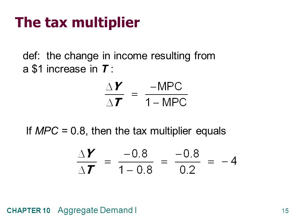 The tax multiplier …is negative: A tax increase reduces C, which reduces income.