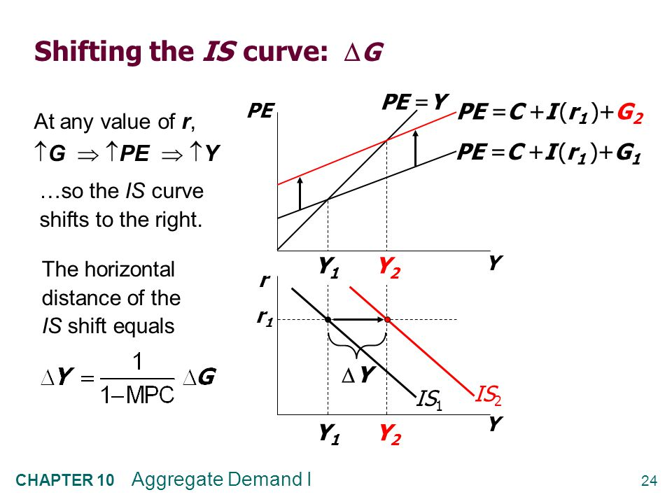 NOW YOU TRY: Shifting the IS curve: T