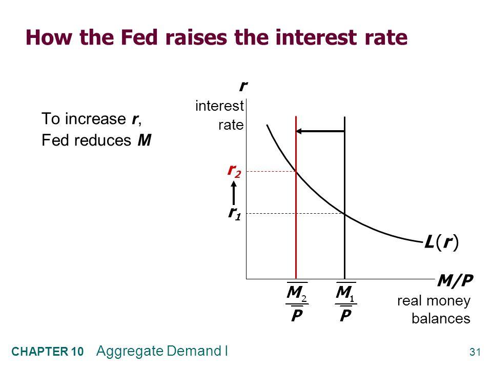 CASE STUDY: Monetary Tightening & Interest Rates