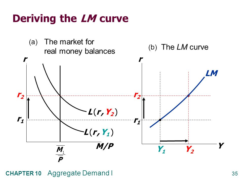 Why the LM curve is upward sloping