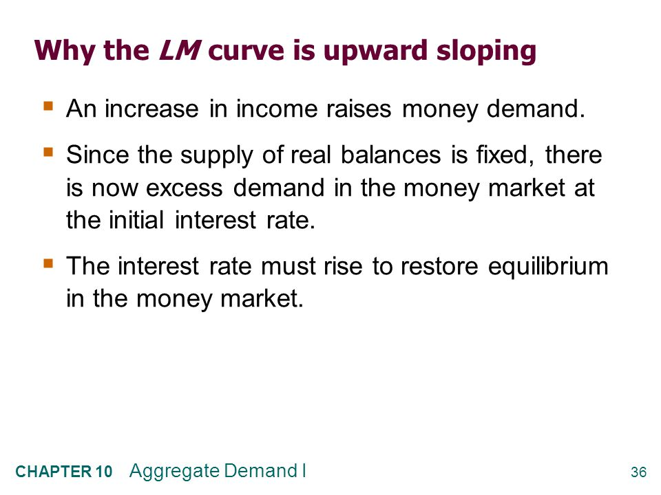How M shifts the LM curve