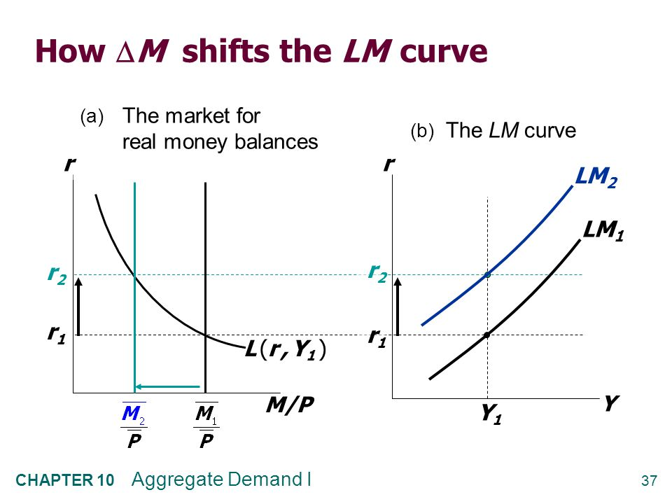 NOW YOU TRY: Shifting the LM curve