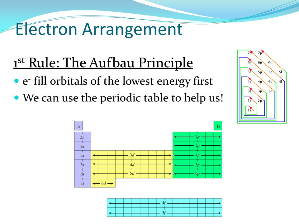 Atomic structure and bonding ppt video online download electron arrangement 1st rule the aufbau principle ccuart Gallery
