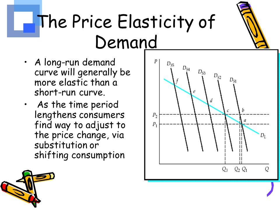 how to find price elasticity from demand function